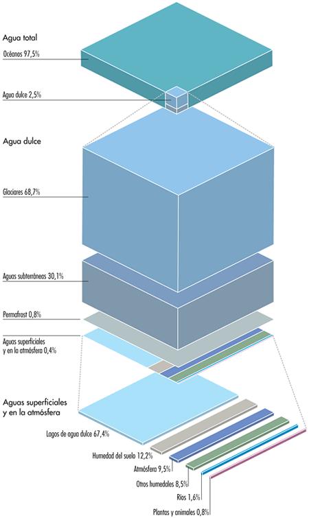 distribucion-agua-planeta
